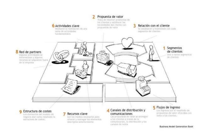 Modelo de negocio Canvas